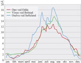 Vanntemperaturen i Vosso, Oselva og Opo i 1996