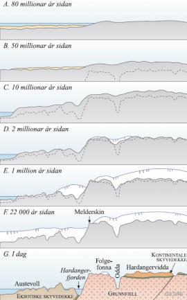 Profil over Hordaland frå Austevoll til Odda til Hardangervidda gjennom 80 millionar år
