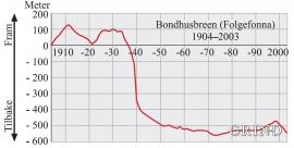 Endringer i brefrontposisjon for Bondhusbreen