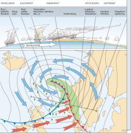 Døme på Bergensskolens syklonmodell på vêrkart og i snitt