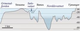 Dypdeprofil av Nordåsvatnet og Sælevatnet. (B. Glenne/T. Simensen/Eva Bjørseth)