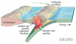 Skapingshistoria for Austevoll for mellom 480 og 430 millionar år sidan