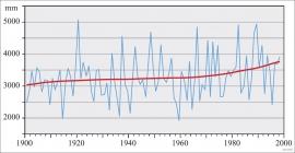 Årleg gjennomsnittsnedbør på Kvitingen målestasjon gjennom 100 år