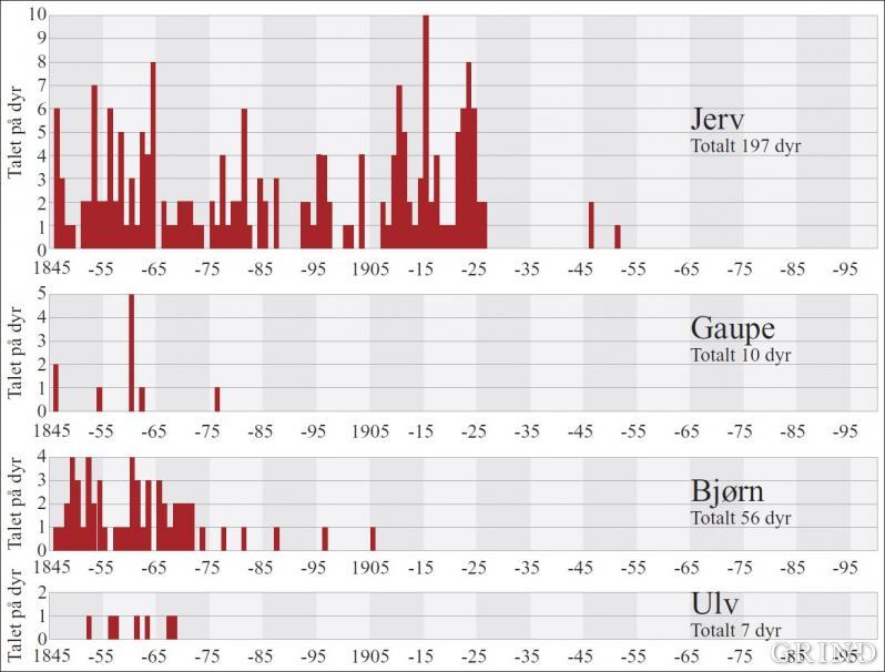 Offisiell fellingsstatistikk for dei fire store rovdyra i Hordaland 1845–2003