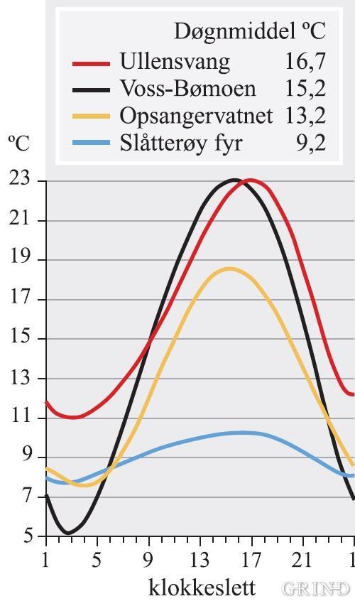 Den daglege svinginga og døgnmiddel for lufttemperaturen på fire vêrstasjonar i Hordaland