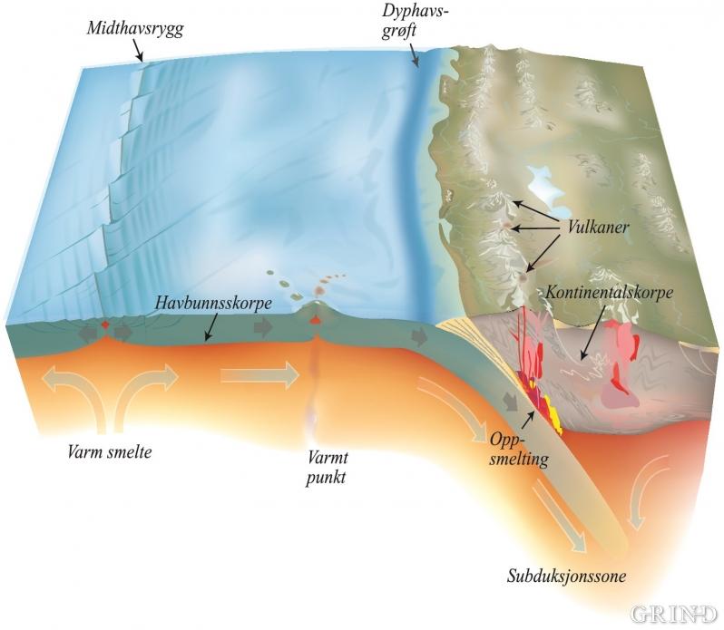 Prinsippet for dannelse og destruksjon av havbunnsskorpe.
