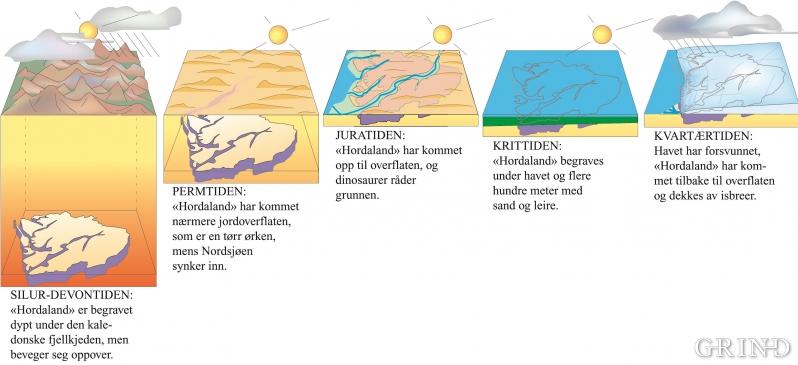 Hordaland gjennom 400 millioner år.  (Grafikk: Haakon Fossen)
